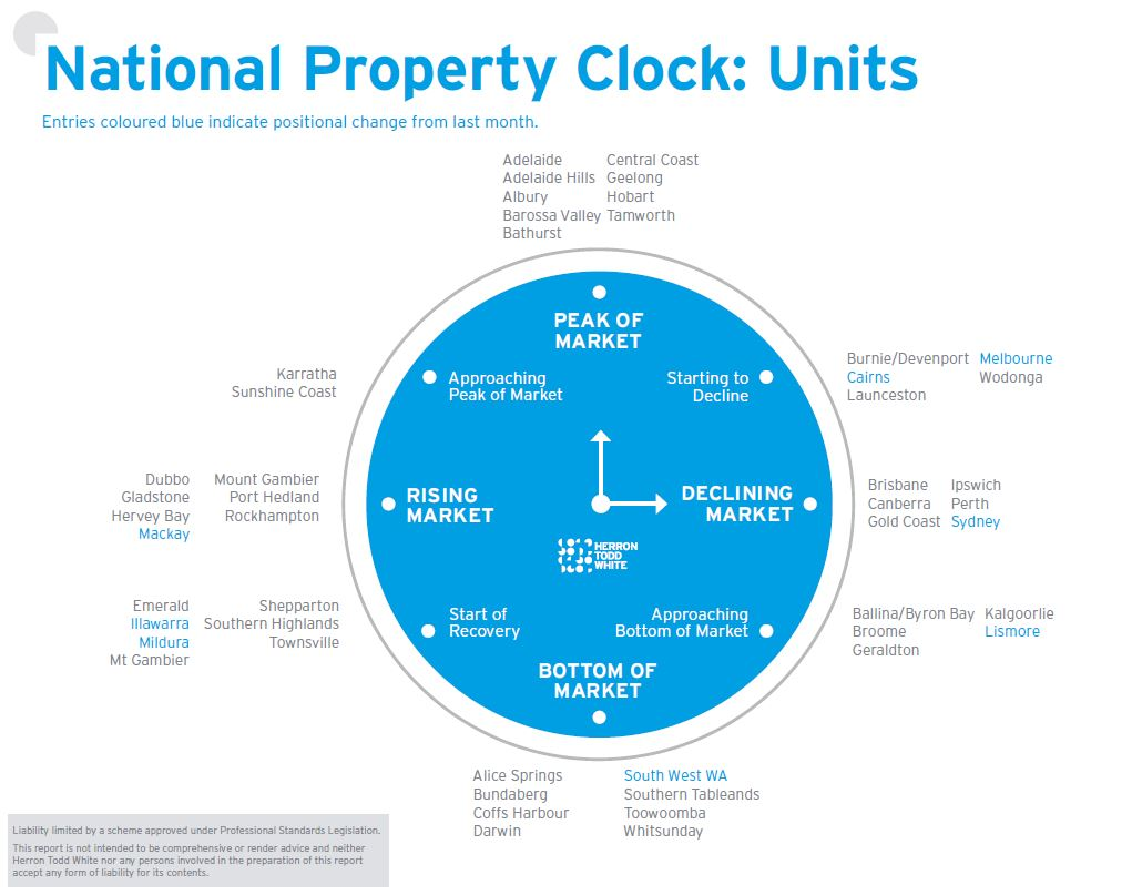August Property Clock