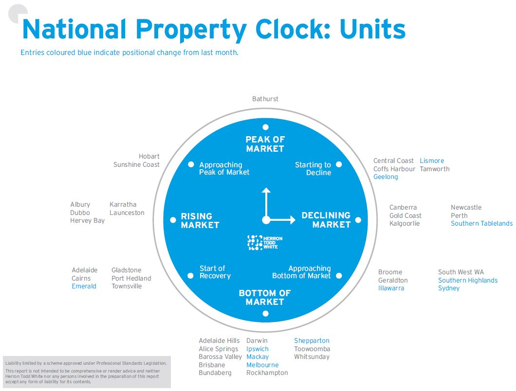 July Property Clock