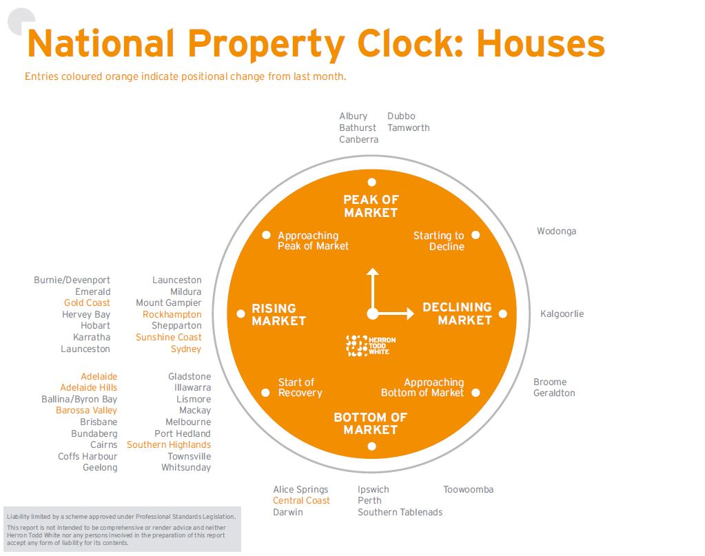 March Property Clock